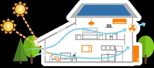 むらたのいえのZEH住宅(NET ZERO ENERGY HOUSE)